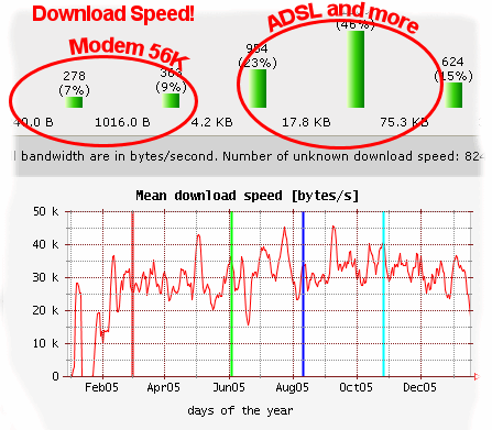 Download speed and throughput